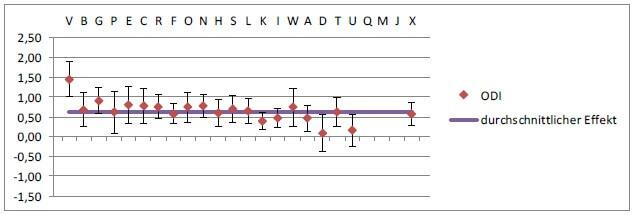 Unadjustierte Effektstärken aller Klinken im Vergleich Aufnahme/Entlassung für den chronischen Rückenschmerz, erhoben durch (höhere Werte entsprechen einer größeren Verbesserung), Oswestry Disability Index (ODI).